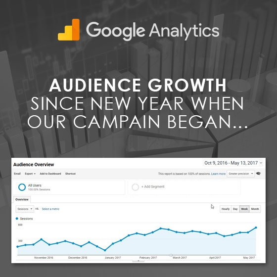 Audience growth at Edward Ashdale Estate Agents by Smoking Chili Media