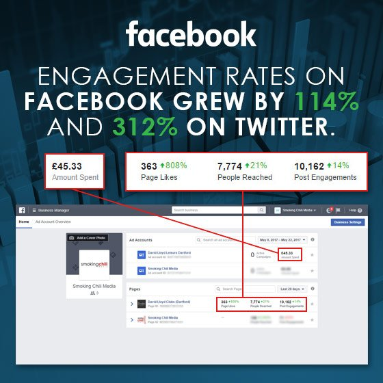 David Lloyd engagement rates on Facebook grew by 114% and 312% on Twitter.