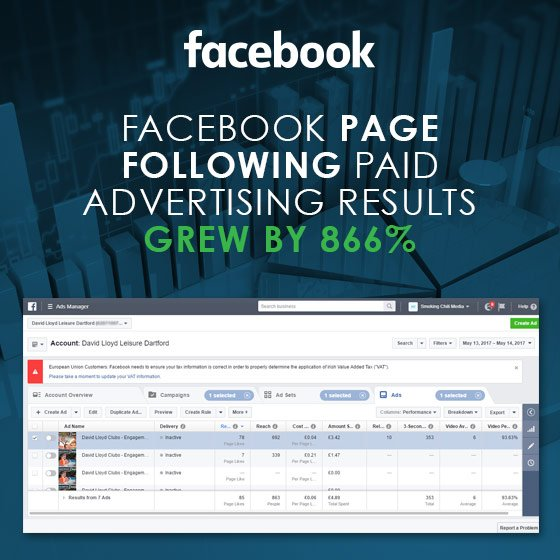 Facebook page following paid advertising results GREW By 866%
