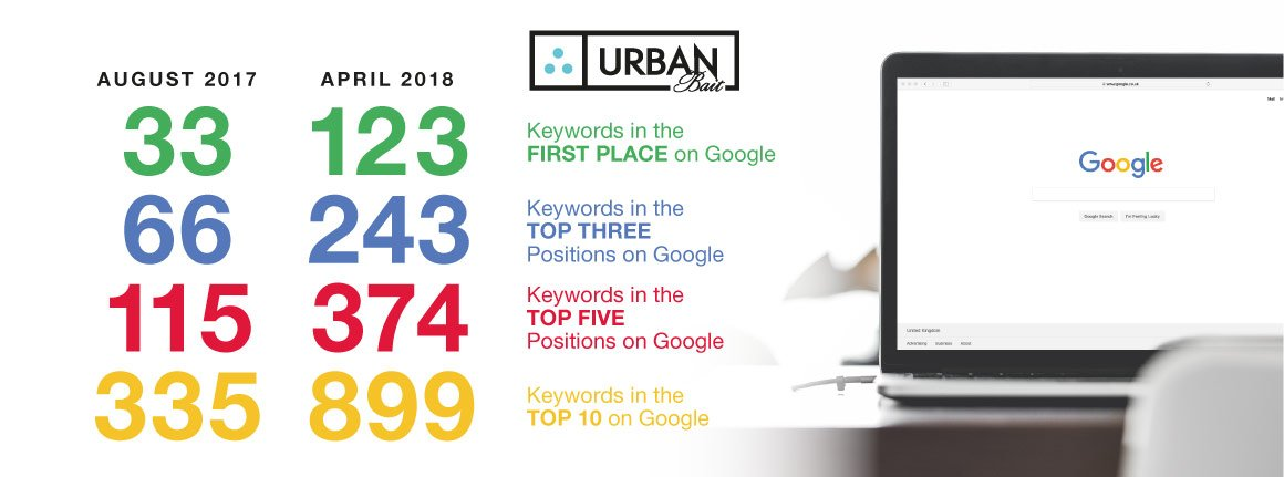 Urban Bait SEO Keyword Rankings Growth Year On Year