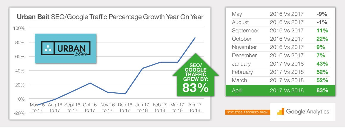 Urban Bait SEO Google Traffic Percentage Growth Year On Year