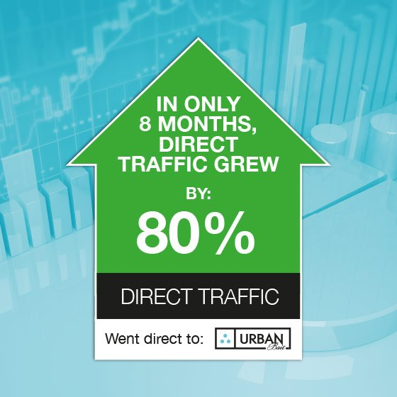 We grew direct traffic by 80% in only 8 months