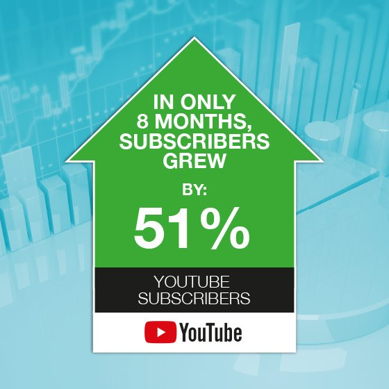 We grew YouTube subscribers by 51% in only 8 months