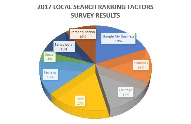 2017 Local Search Ranking Factors